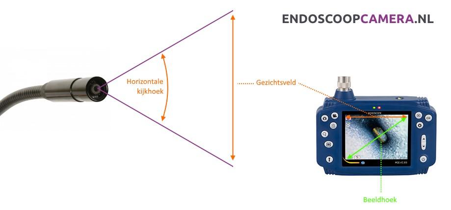 endoscoop-gezichtsveld-zichtveld-kijkhoek